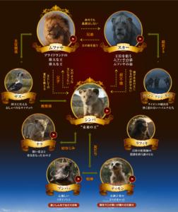 超実写版ライオンキング_キャラクター相関図